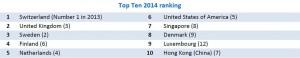 Top-Ten-2014-ranking